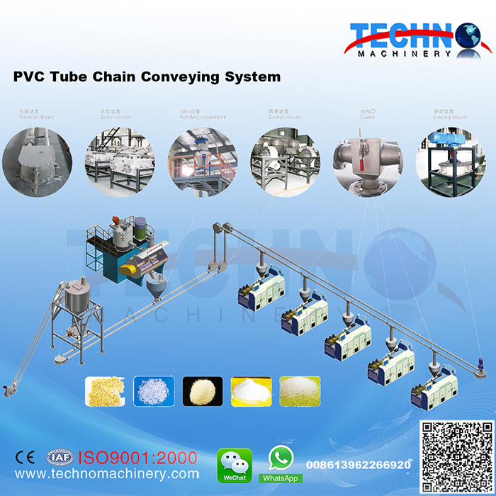 PVC Tube Chain Conveying System